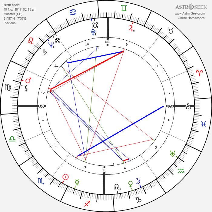 Fritz Rentrop - Astrology Natal Birth Chart