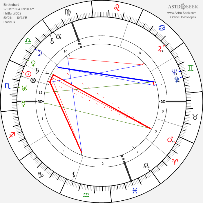 Fritz Sauckel - Astrology Natal Birth Chart