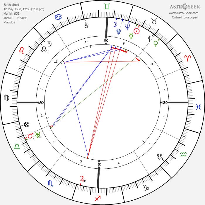 Fritz Schäffer - Astrology Natal Birth Chart