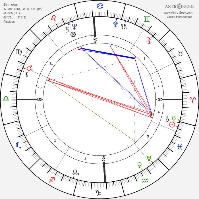 Fritz Vogt - Astrology Natal Birth Chart