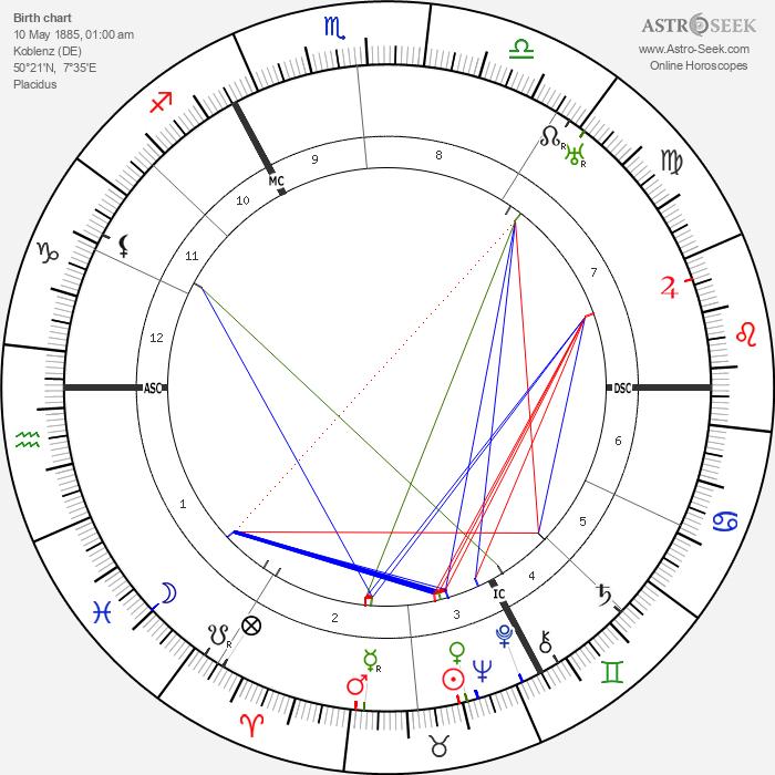 Fritz von Unruh - Astrology Natal Birth Chart
