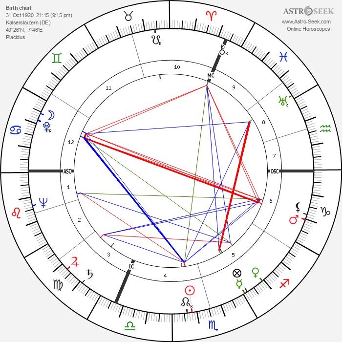 Fritz Walter - Astrology Natal Birth Chart