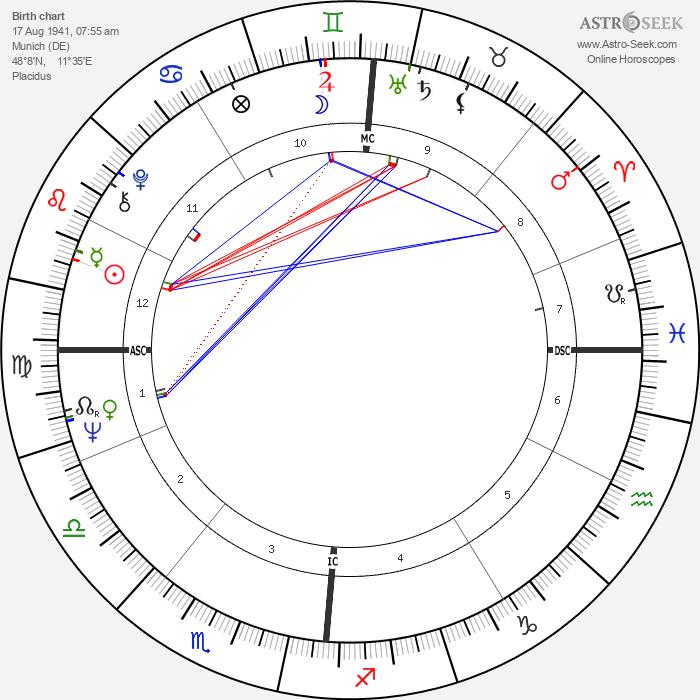 Fritz Wepper - Astrology Natal Birth Chart
