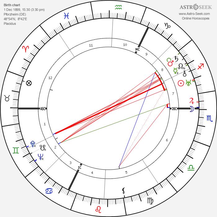 Fritz Werle - Astrology Natal Birth Chart