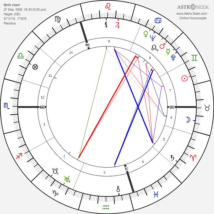 Fritz Witt - Astrology Natal Birth Chart