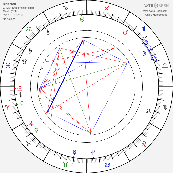 Fu Shen - Astrology Natal Birth Chart