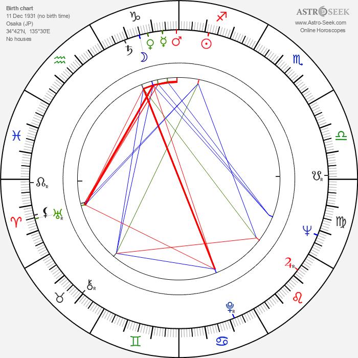 Fujiko Yamamoto - Astrology Natal Birth Chart