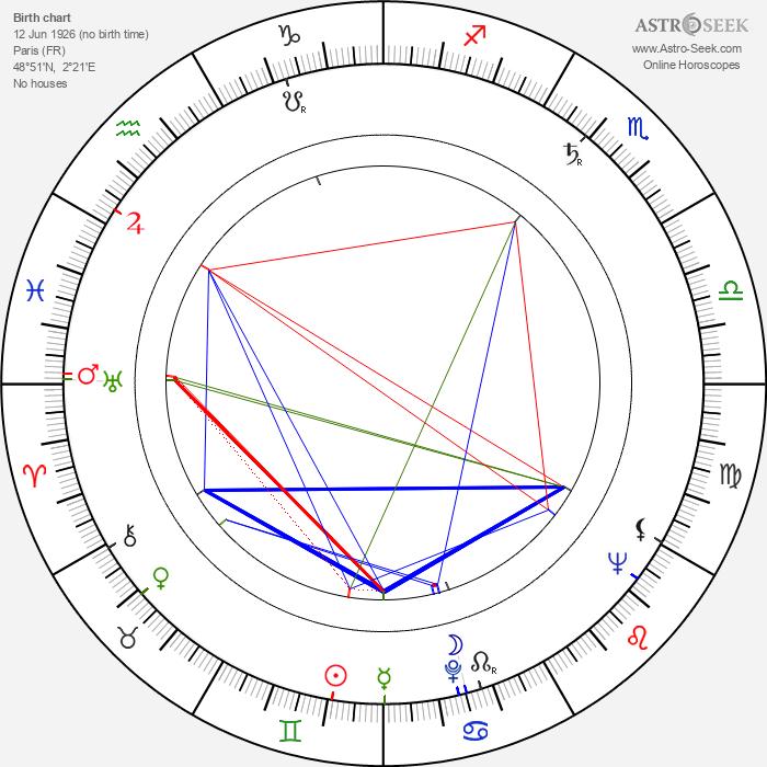 Fulbert Janin - Astrology Natal Birth Chart