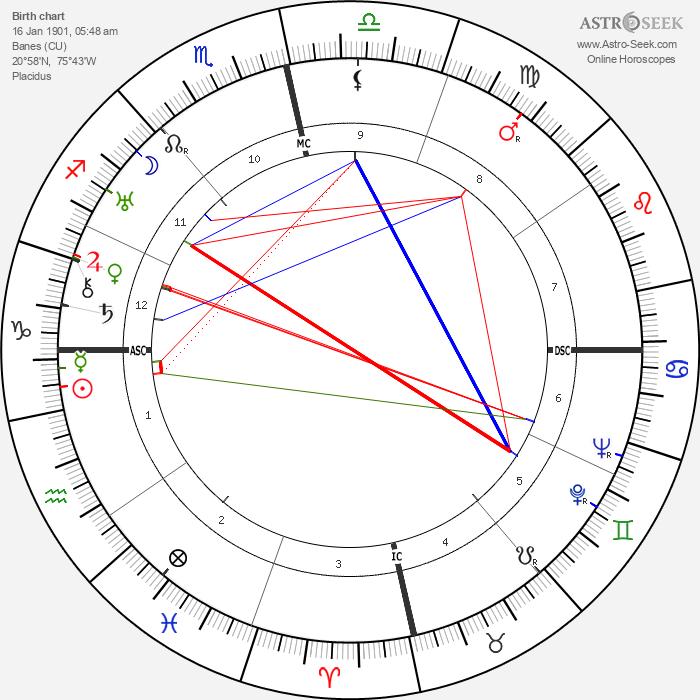 Fulgencio Batista - Astrology Natal Birth Chart