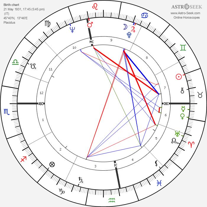 Fulvia Franco - Astrology Natal Birth Chart