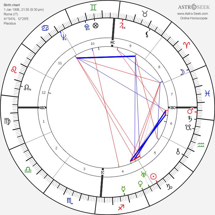 Fulvio Bernardini - Astrology Natal Birth Chart