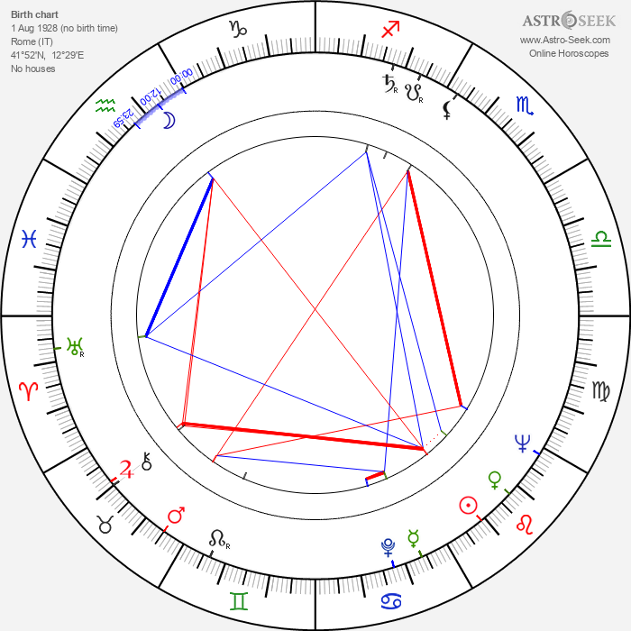 Fulvio Lucisano - Astrology Natal Birth Chart