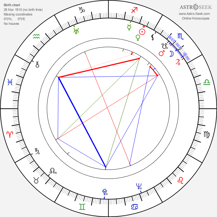 Fumiko Honma - Astrology Natal Birth Chart