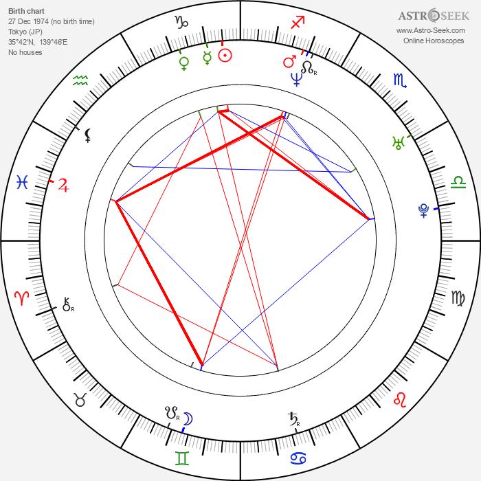Fumiko Orikasa - Astrology Natal Birth Chart