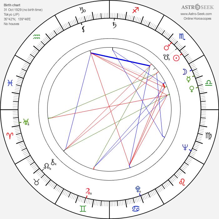 Fumio Watanabe - Astrology Natal Birth Chart