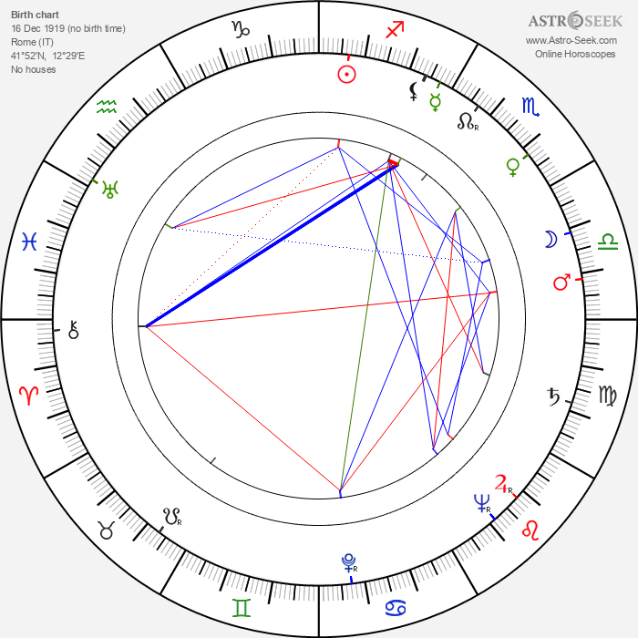 Furio Scarpelli - Astrology Natal Birth Chart