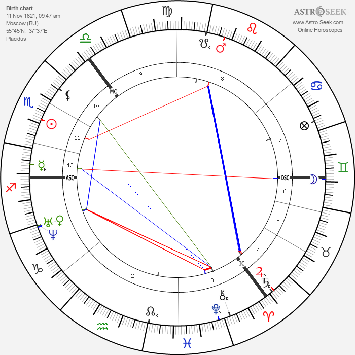 Fyodor Dostoevsky - Astrology Natal Birth Chart
