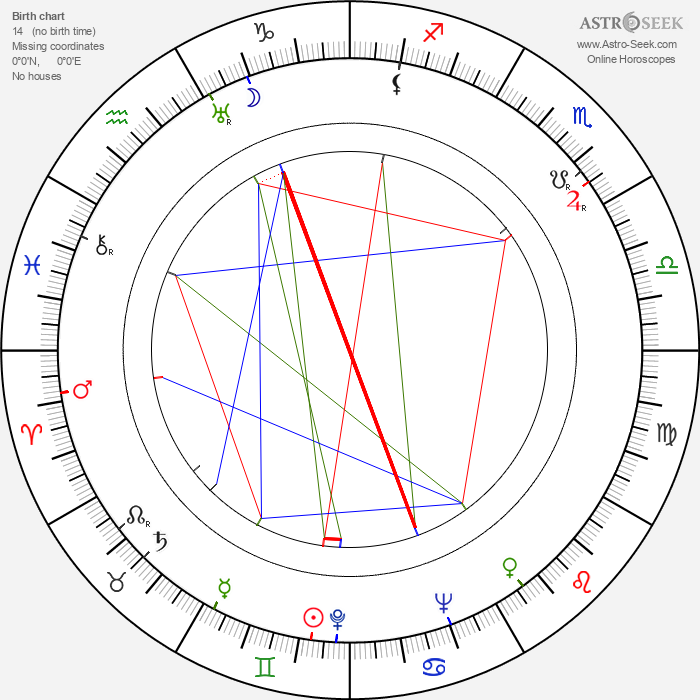Fyodor Filippov - Astrology Natal Birth Chart