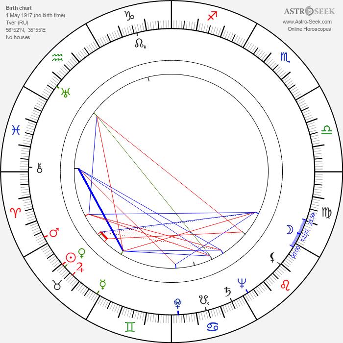 Fyodor Khitruk - Astrology Natal Birth Chart