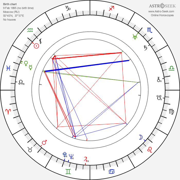 Fyodor Otsep - Astrology Natal Birth Chart