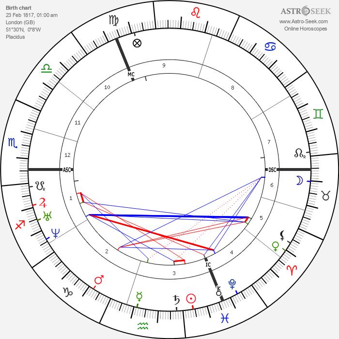 G. F. Watts - Astrology Natal Birth Chart