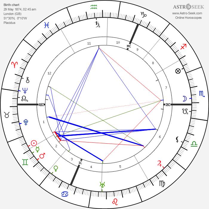 G. K. Chesterton - Astrology Natal Birth Chart