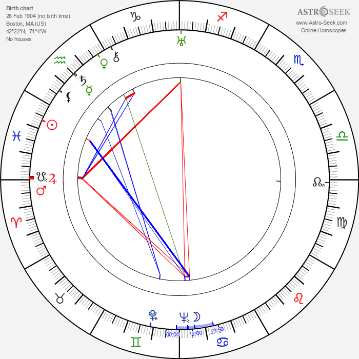 G. P. Huntley - Astrology Natal Birth Chart