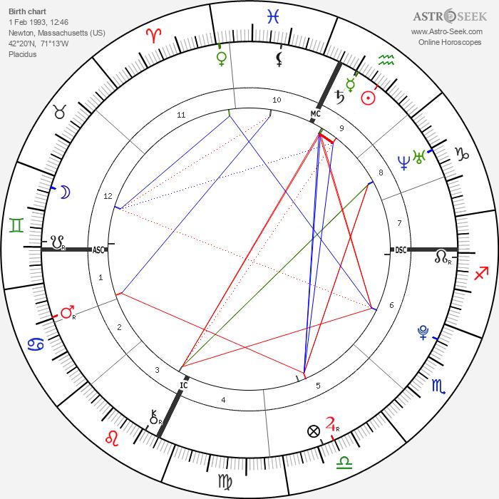 Gabe Goodman - Astrology Natal Birth Chart