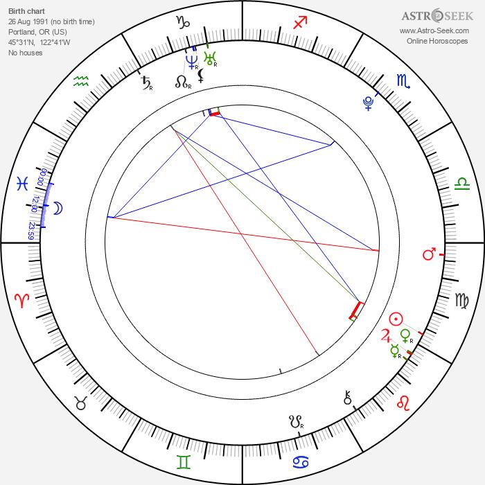 Gabe Nevins - Astrology Natal Birth Chart