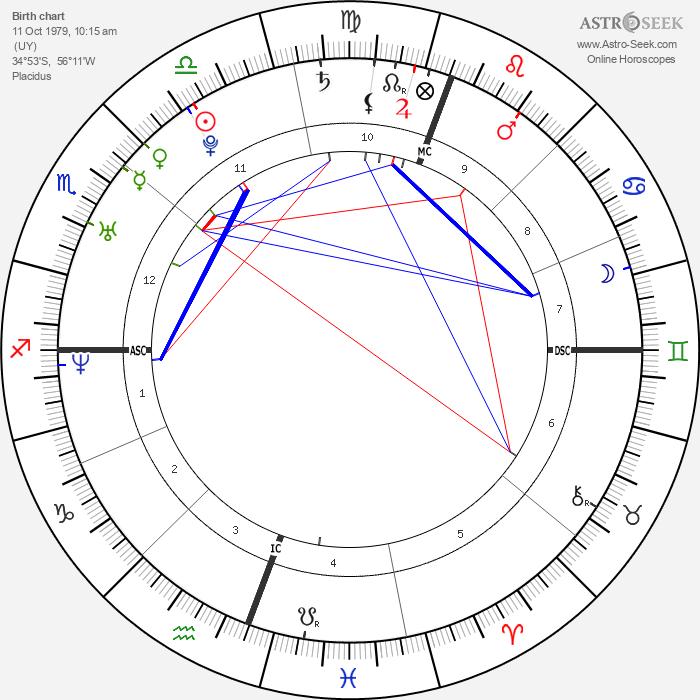 Gabe Saporta - Astrology Natal Birth Chart