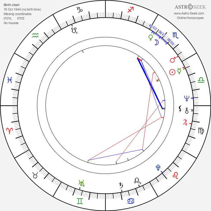 Gabi Kubach - Astrology Natal Birth Chart