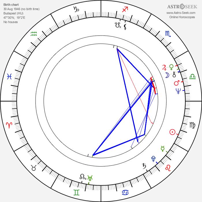 Gábor Bódy - Astrology Natal Birth Chart