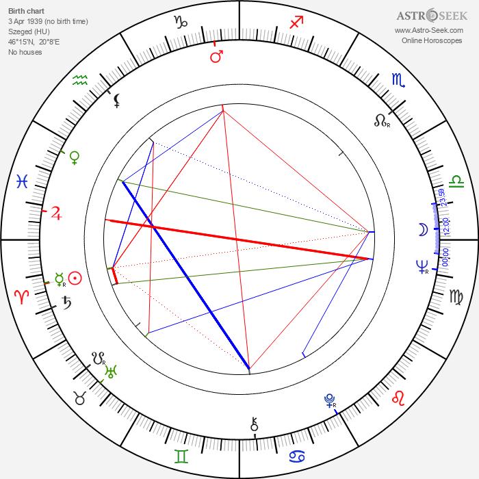 Gábor Csíkos - Astrology Natal Birth Chart