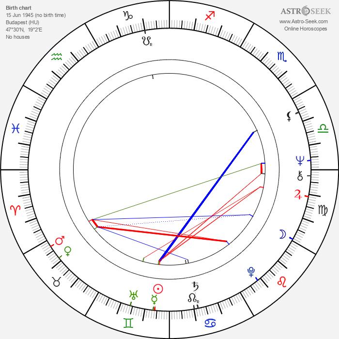 Gábor Harsányi - Astrology Natal Birth Chart