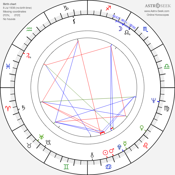 Gábor Koncz - Astrology Natal Birth Chart