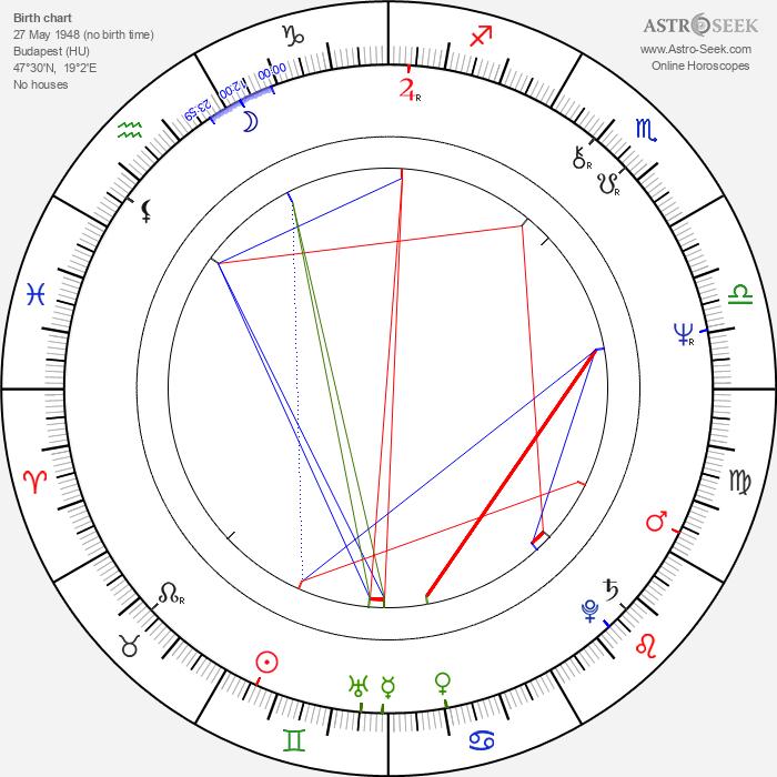 Gábor Presser - Astrology Natal Birth Chart