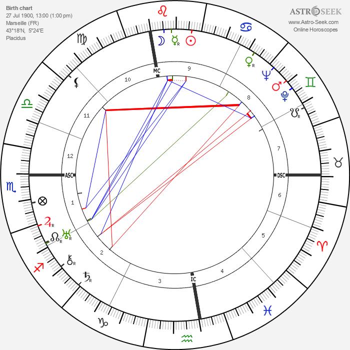 Gabriel Audisio - Astrology Natal Birth Chart