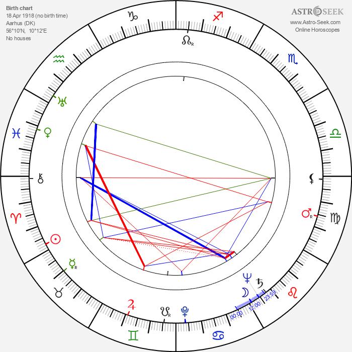 Gabriel Axel - Astrology Natal Birth Chart