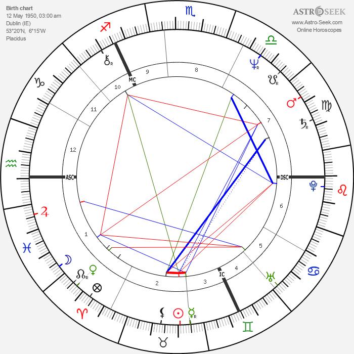 Gabriel Byrne - Astrology Natal Birth Chart