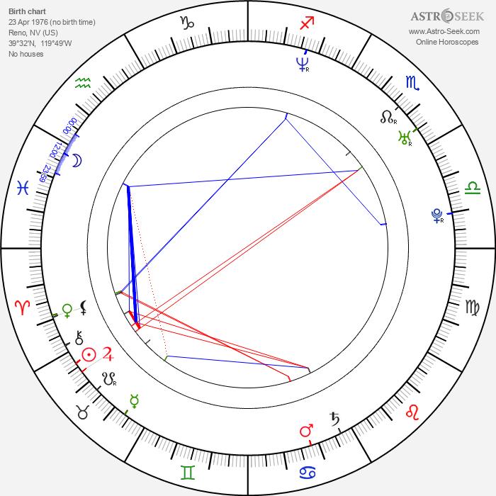 Gabriel Damon - Astrology Natal Birth Chart
