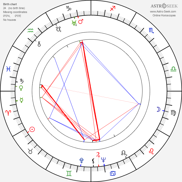 Gabriel Figueroa - Astrology Natal Birth Chart