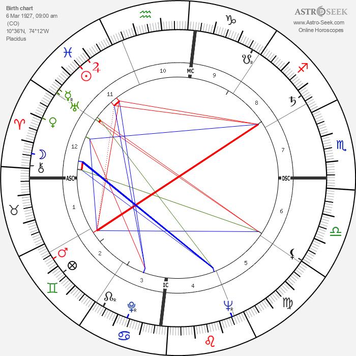 Gabriel García Márquez - Astrology Natal Birth Chart