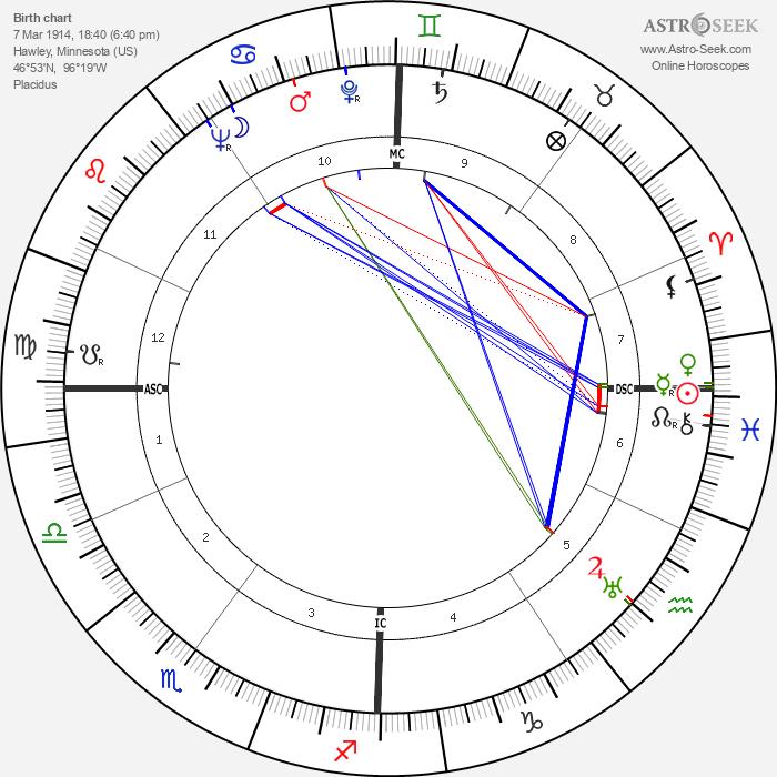 Gabriel Hauge - Astrology Natal Birth Chart