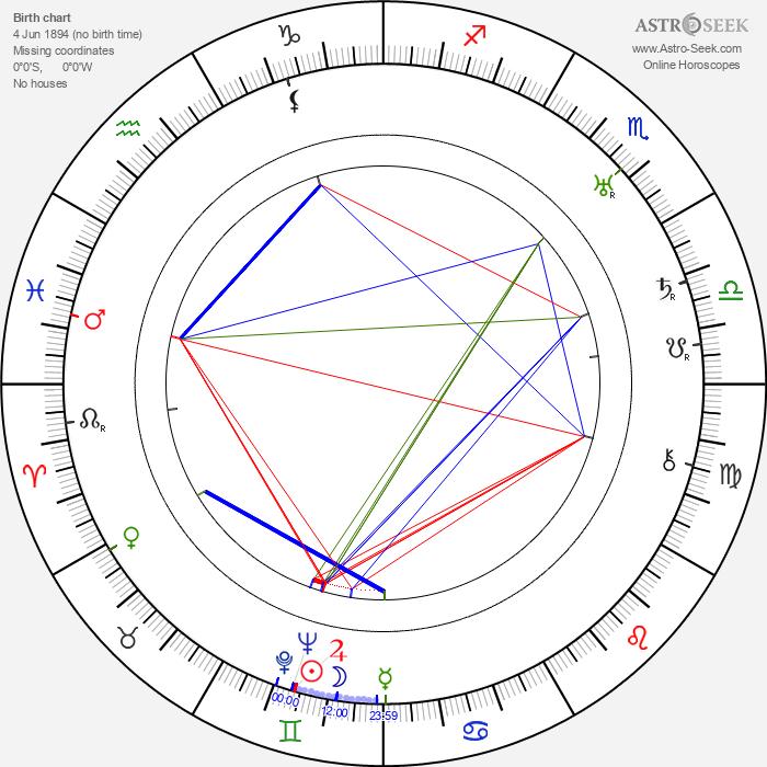 Gabriel Pascal - Astrology Natal Birth Chart