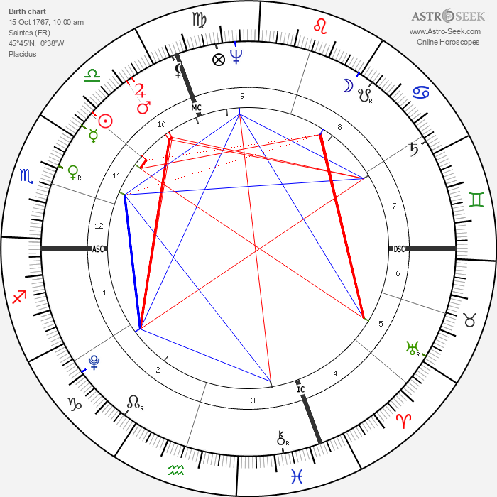 Gabriel Richard - Astrology Natal Birth Chart