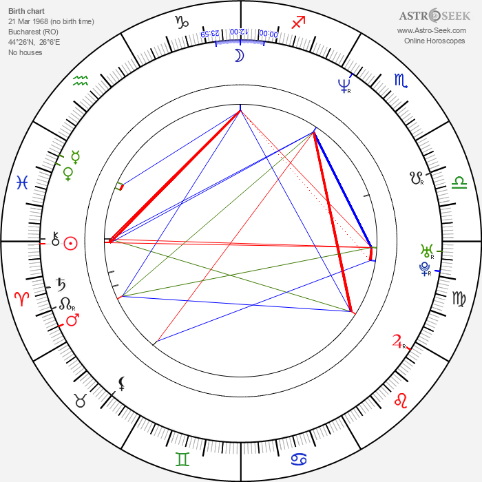 Gabriel Spahiu - Astrology Natal Birth Chart