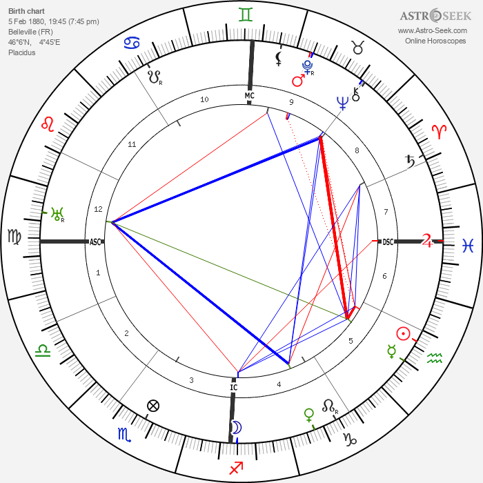 Gabriel Voisin - Astrology Natal Birth Chart