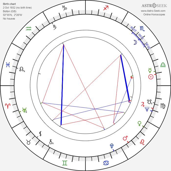 Gabriel Woolf - Astrology Natal Birth Chart