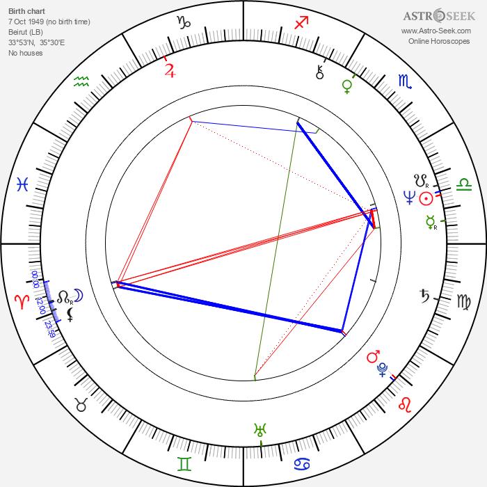 Gabriel Yared - Astrology Natal Birth Chart