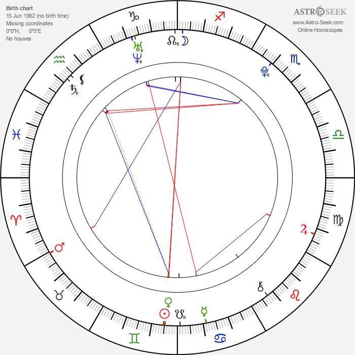 Gabriela Fraile - Astrology Natal Birth Chart